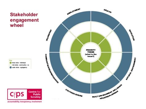 Developing the business case for public engagement