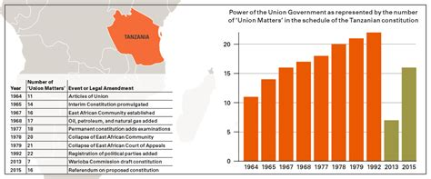 Party rules: Constitutional Reform in Tanzania - Africa