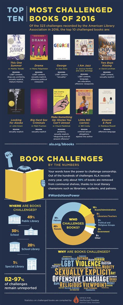 10 most challenged books of 2016 in the US (infographic)