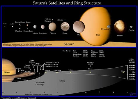 Saturn – The most beautiful Planet ! | Encrypt3d