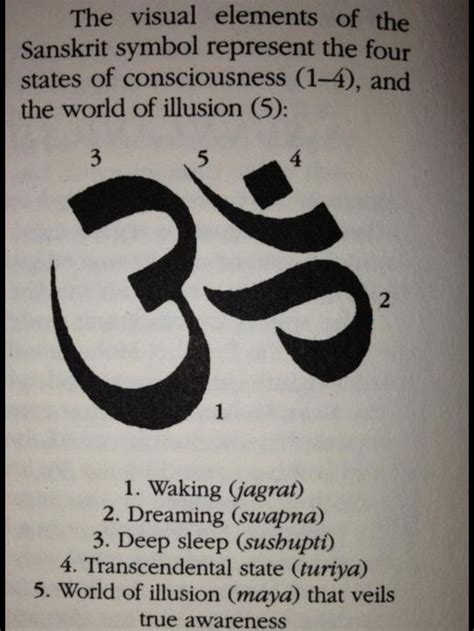 The meaning of the Sanskrit character: 4 states of