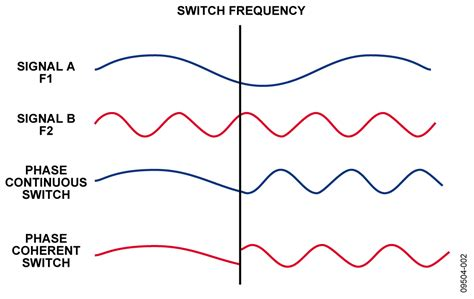 CN0186 Circuit Note | Analog Devices