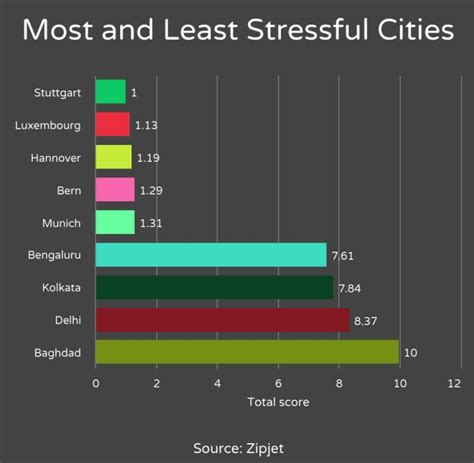 Revealed: Least stressful cities - Rediff